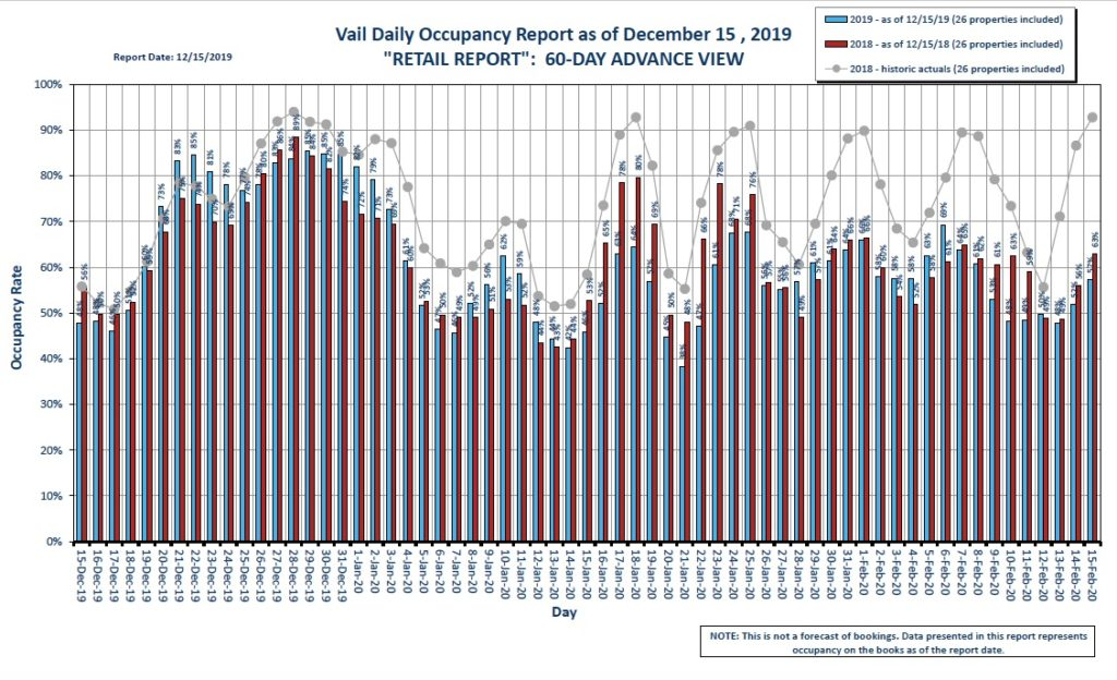 A chart showing Vail's Daily Occupancy Report as of December 15, 2019